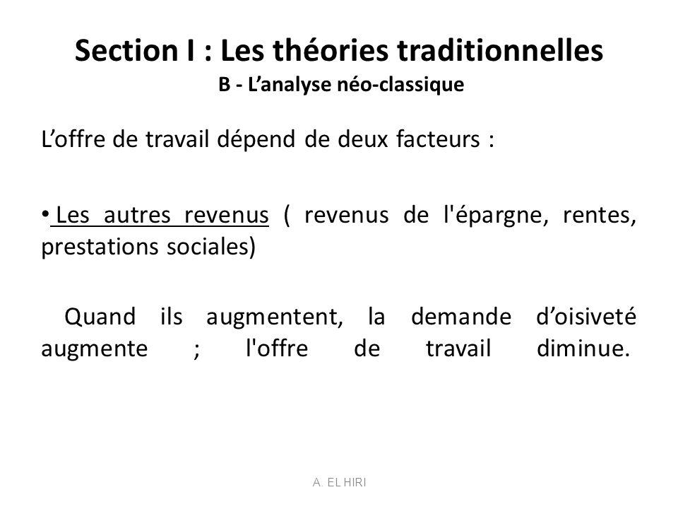 Section I : Les théories traditionnelles B - Lanalyse néo-classique Loffre de travail dépend de deux facteurs : Les autres revenus ( revenus de l'épar