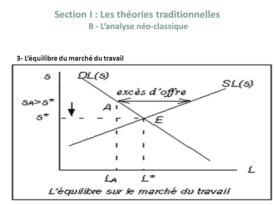 Section I : Les théories traditionnelles B - Lanalyse néo-classique 3- Léquilibre du marché du travail A. EL HIRI
