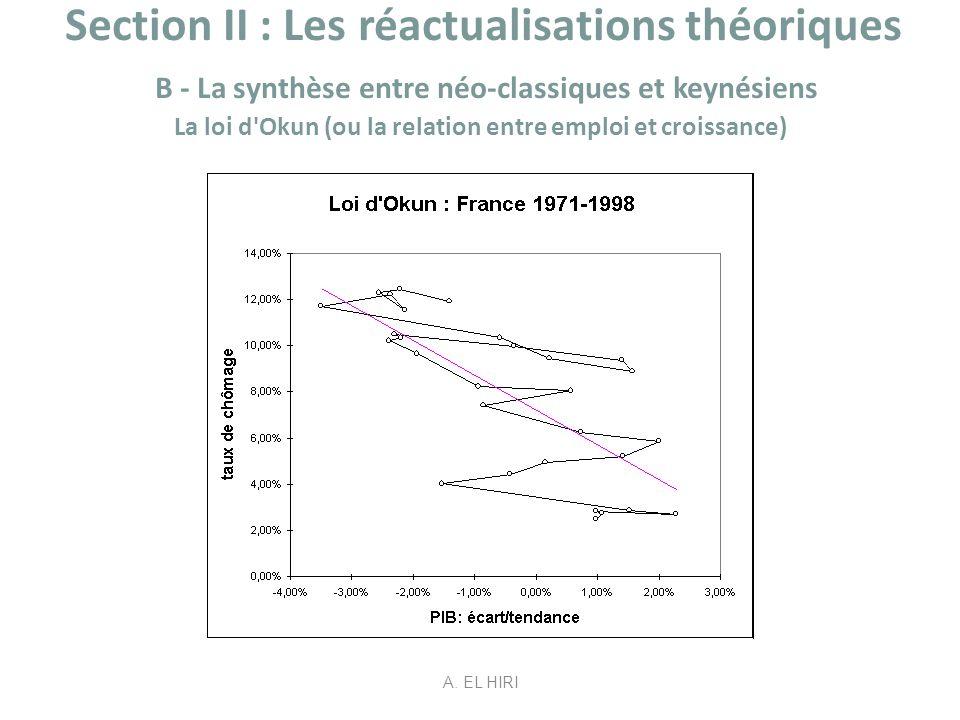 Section II : Les réactualisations théoriques B - La synthèse entre néo-classiques et keynésiens La loi d'Okun (ou la relation entre emploi et croissan