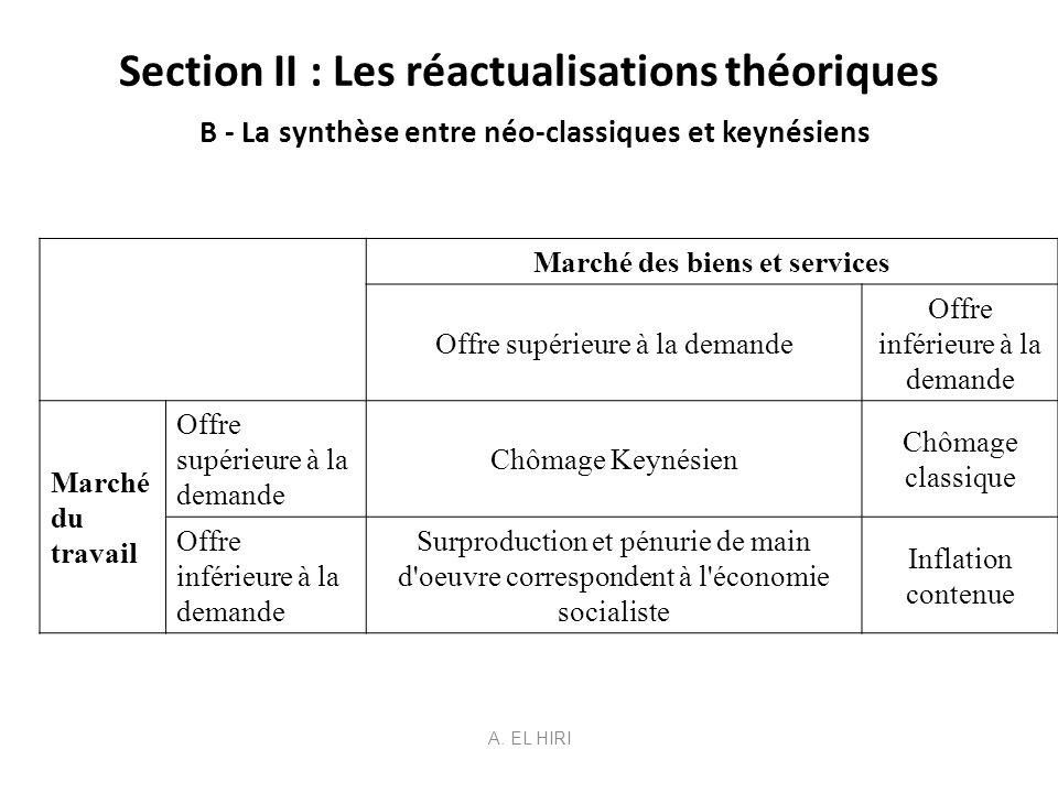 Section II : Les réactualisations théoriques B - La synthèse entre néo-classiques et keynésiens Marché des biens et services Offre supérieure à la dem
