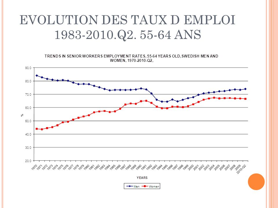 EVOLUTION DES TAUX D EMPLOI 1983-2010.Q2. 55-64 ANS