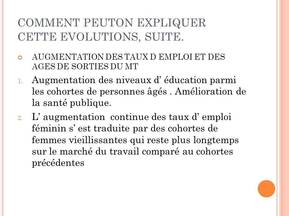 COMMENT PEUTON EXPLIQUER CETTE EVOLUTIONS, SUITE.