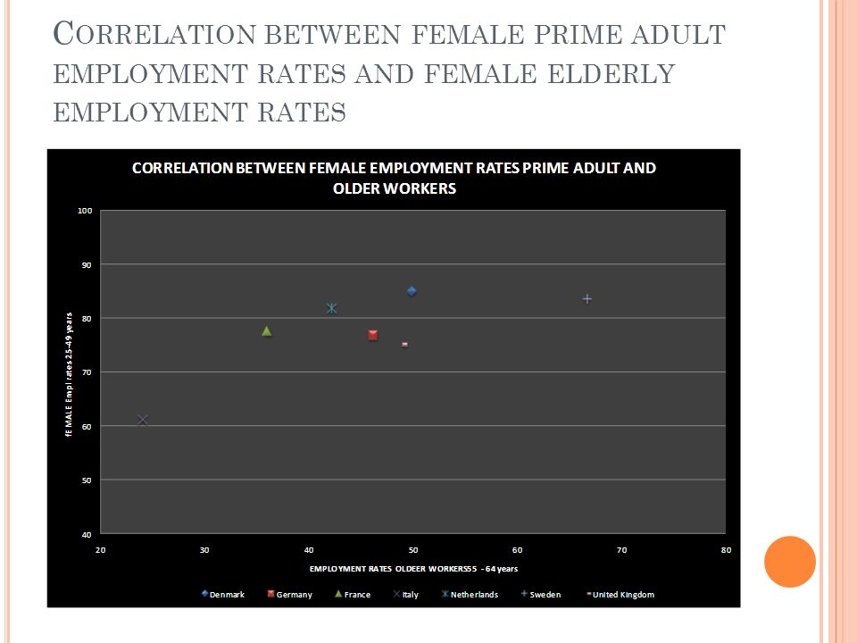 C ORRELATION BETWEEN FEMALE PRIME ADULT EMPLOYMENT RATES AND FEMALE ELDERLY EMPLOYMENT RATES