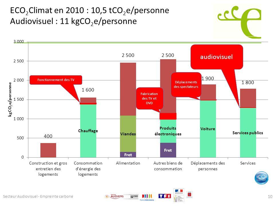ECO 2 Climat en 2010 : 10,5 tCO 2 e/personne Audiovisuel : 11 kgCO 2 e/personne 10 audiovisuel Fonctionnement des TV Fabrication des TV et DVD Déplace