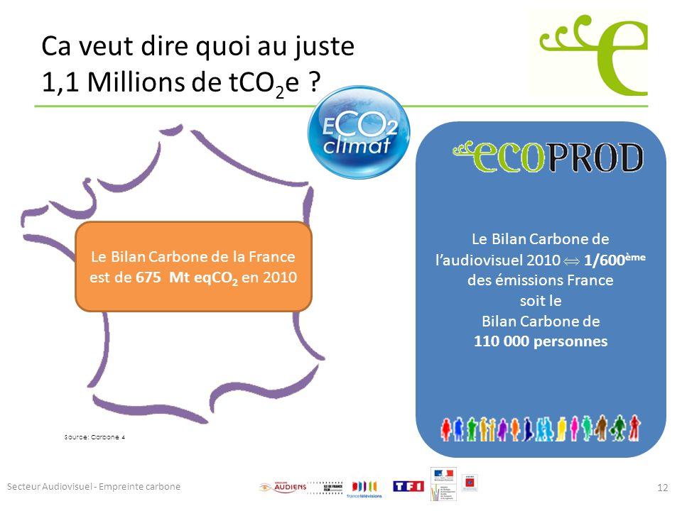 Ca veut dire quoi au juste 1,1 Millions de tCO 2 e ? 12 Source: Carbone 4 Le Bilan Carbone de la France est de 675 Mt eqCO 2 en 2010 Le Bilan Carbone