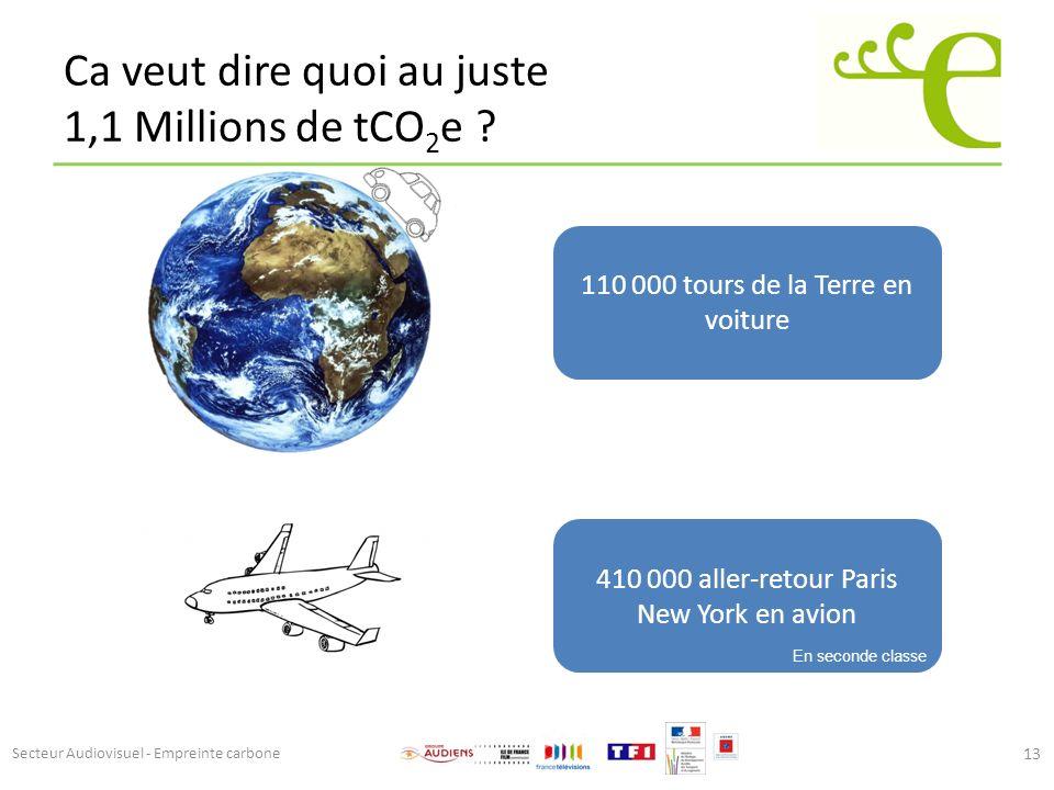Ca veut dire quoi au juste 1,1 Millions de tCO 2 e ? 13 110 000 tours de la Terre en voiture 410 000 aller-retour Paris New York en avion En seconde c