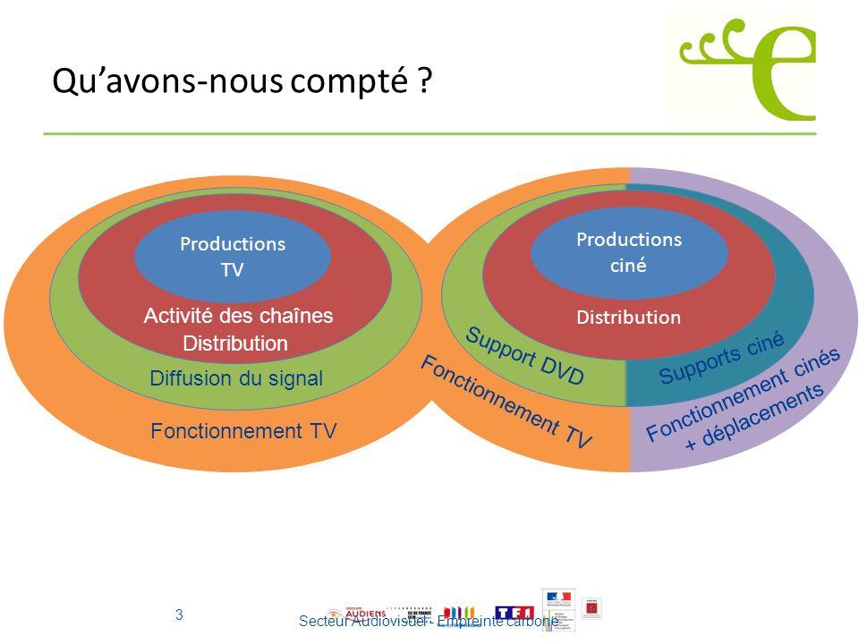 Fonctionnement cinés + déplacements Supports ciné Support DVD Diffusion du signal Distribution Quavons-nous compté ? 3 Secteur Audiovisuel - Empreinte