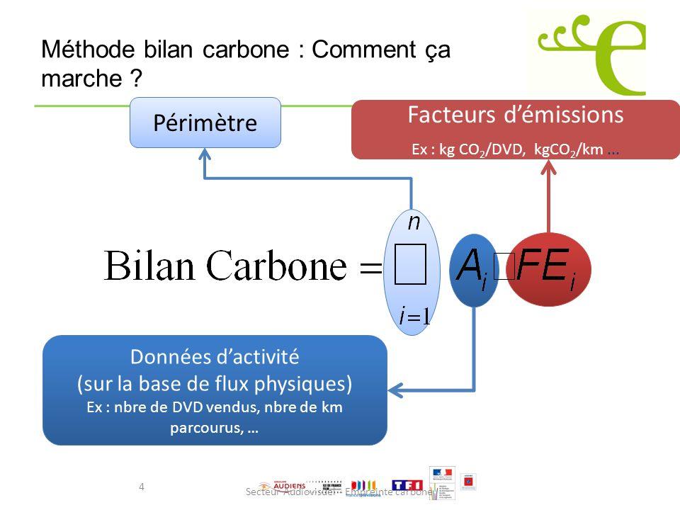 Secteur Audiovisuel - Empreinte carbone Méthode bilan carbone : Comment ça marche ? Données dactivité (sur la base de flux physiques) Ex : nbre de DVD