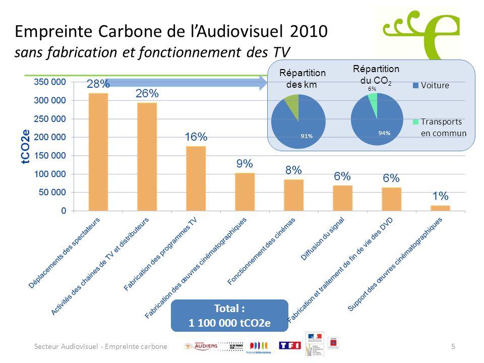 Empreinte Carbone de lAudiovisuel 2010 sans fabrication et fonctionnement des TV Secteur Audiovisuel - Empreinte carbone5 Répartition des km Répartiti