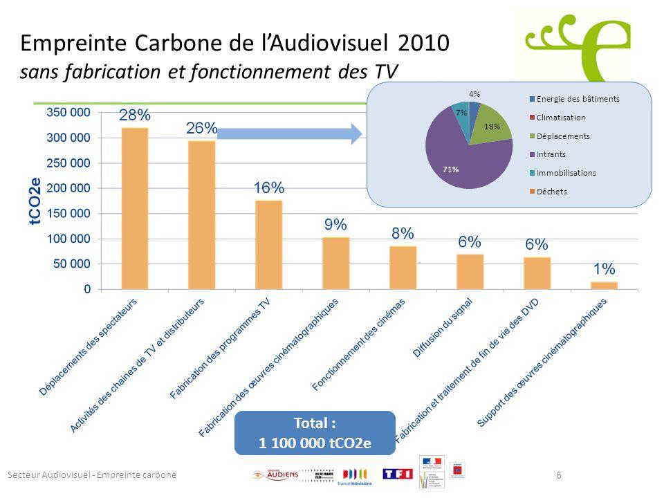 6 Secteur Audiovisuel - Empreinte carbone Total : 1 100 000 tCO2e Empreinte Carbone de lAudiovisuel 2010 sans fabrication et fonctionnement des TV