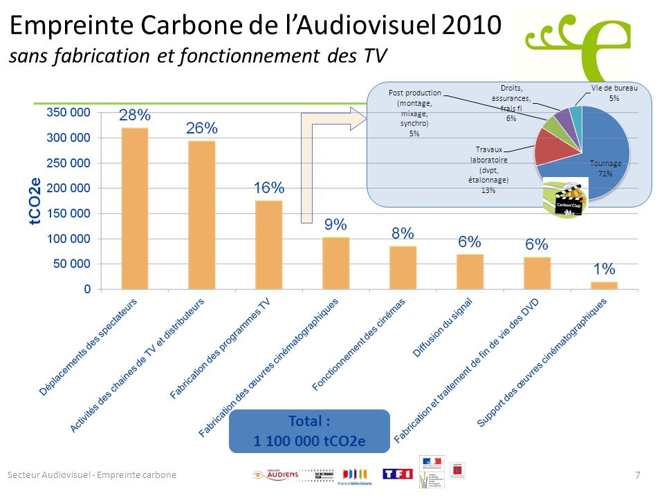7 Total : 1 100 000 tCO2e Secteur Audiovisuel - Empreinte carbone