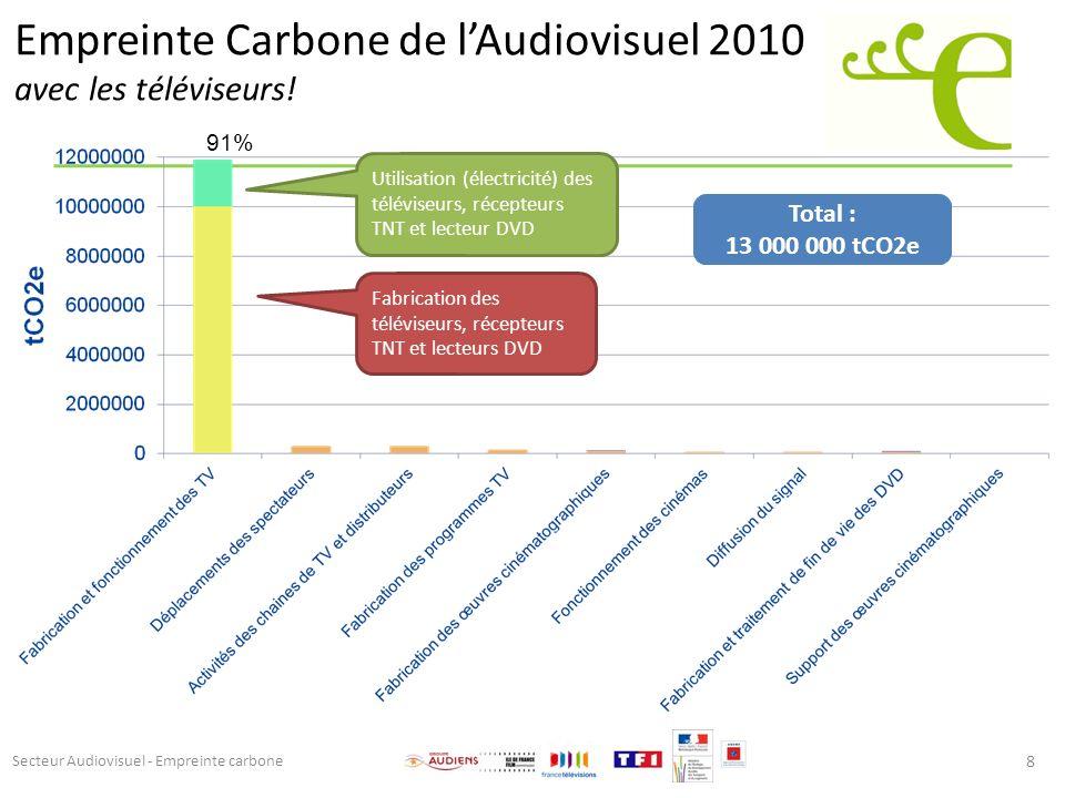 Empreinte Carbone de lAudiovisuel 2010 avec les téléviseurs! 8 Total : 13 000 000 tCO2e Fabrication des téléviseurs, récepteurs TNT et lecteurs DVD Ut