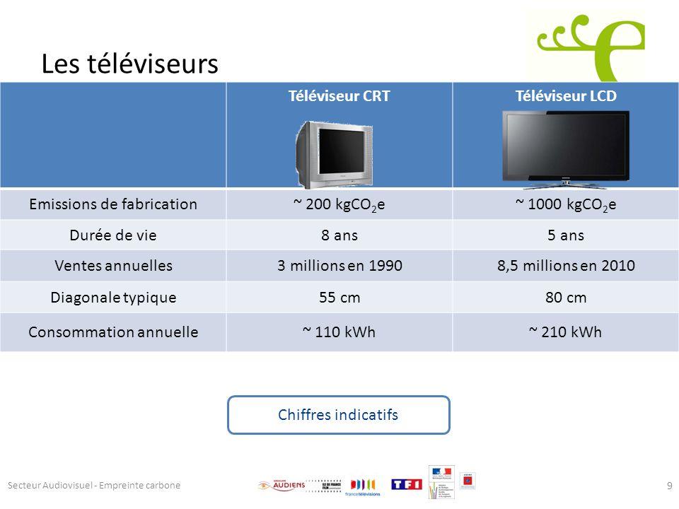 Les téléviseurs Téléviseur CRTTéléviseur LCD Emissions de fabrication~ 200 kgCO 2 e~ 1000 kgCO 2 e Durée de vie8 ans5 ans Ventes annuelles3 millions e