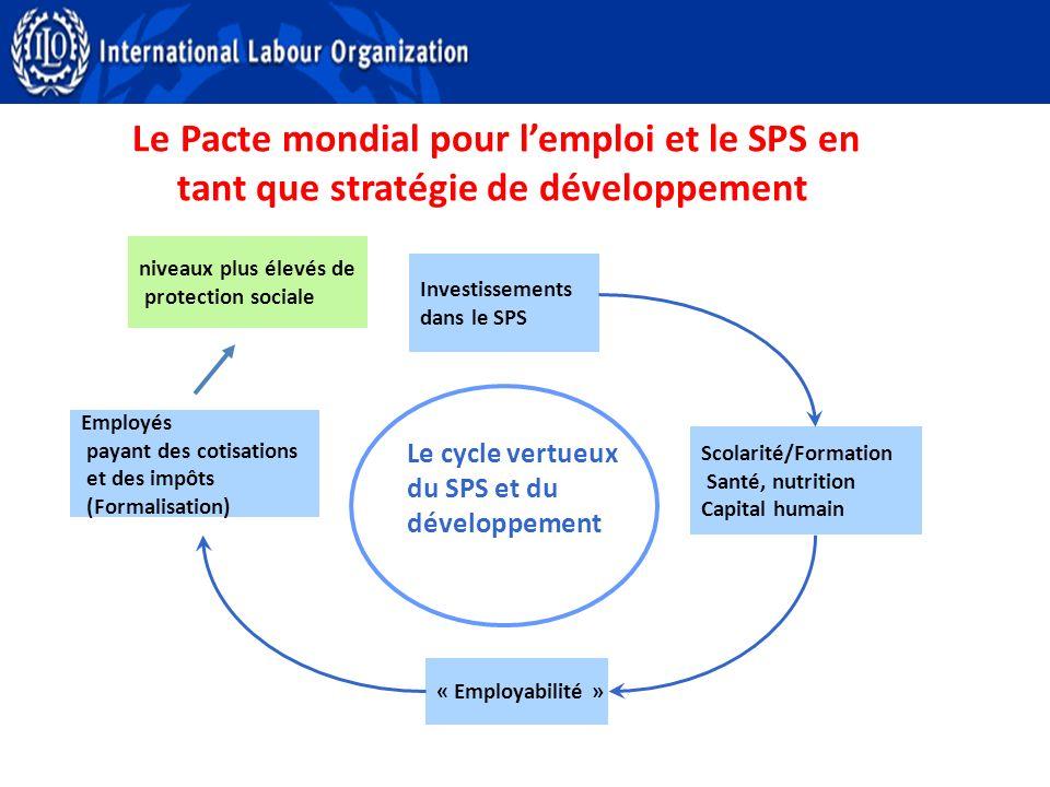 Le Pacte mondial pour lemploi et le SPS en tant que stratégie de développement Le cycle vertueux du SPS et du développement Investissements dans le SPS Scolarité/Formation Santé, nutrition Capital humain « Employabilité » Employés payant des cotisations et des impôts (Formalisation) niveaux plus élevés de protection sociale