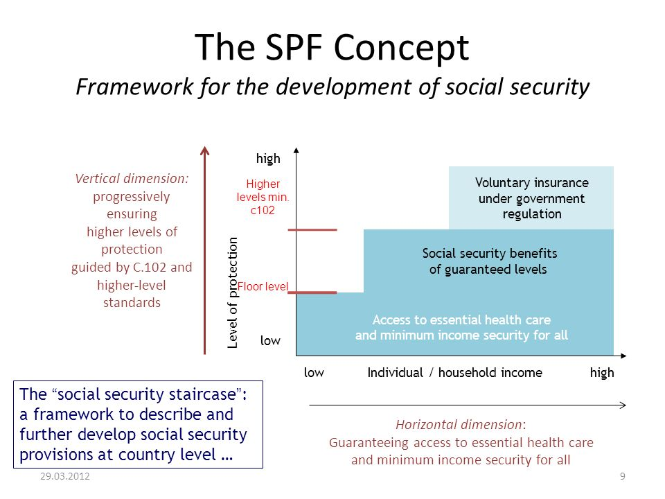The SPF Concept Framework for the development of social security Individual / household income Access to essential health care and minimum income security for all Social security benefits of guaranteed levels Voluntary insurance under government regulation highlow Horizontal dimension: Guaranteeing access to essential health care and minimum income security for all Vertical dimension: progressively ensuring higher levels of protection guided by C.102 and higher-level standards Level of protection Floor level Higher levels min.