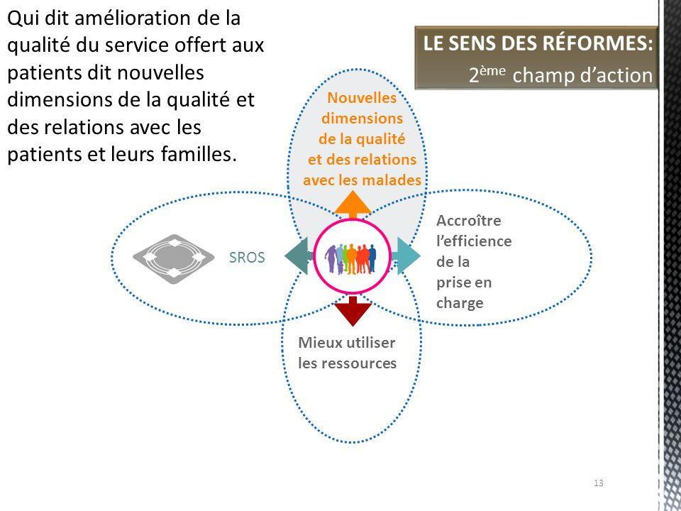 Accroître lefficience de la prise en charge SROS Mieux utiliser les ressources Nouvelles dimensions de la qualité et des relations avec les malades LE