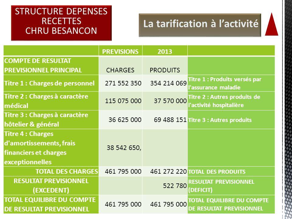 24 La tarification à lactivité STRUCTURE DEPENSES RECETTES CHRU BESANCON PREVISIONS2013 COMPTE DE RESULTAT PREVISIONNEL PRINCIPALCHARGESPRODUITS Titre