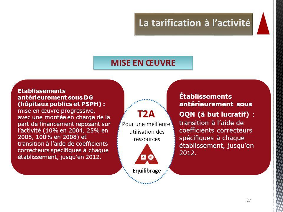 Pour une meilleure utilisation des ressources Equilibrage T2A La tarification à lactivité Etablissements antérieurement sous DG (hôpitaux publics et P