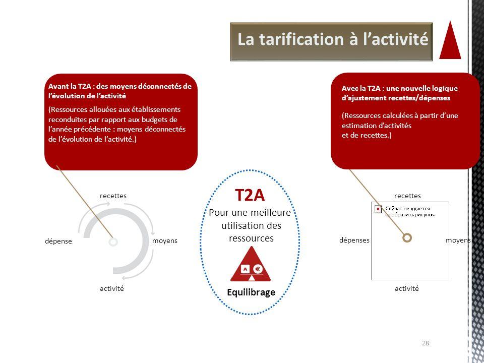 Pour une meilleure utilisation des ressources Equilibrage T2A La tarification à lactivité recettes moyens activité dépenses Avant la T2A : des moyens