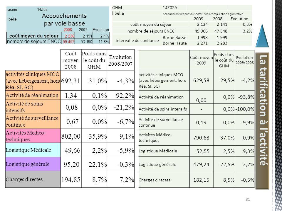 La tarification à lactivité Coût moyen 2008 Poids dans le coût du GHM Evolution 2008/2007 activités cliniques MCO (avec hébergement, hors Réa, SI, SC)