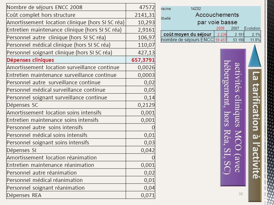 La tarification à lactivité racine14Z02 libellé Accouchements par voie basse 20082007Evolution coût moyen du séjour 2 2362 1912,1% nombre de séjours E
