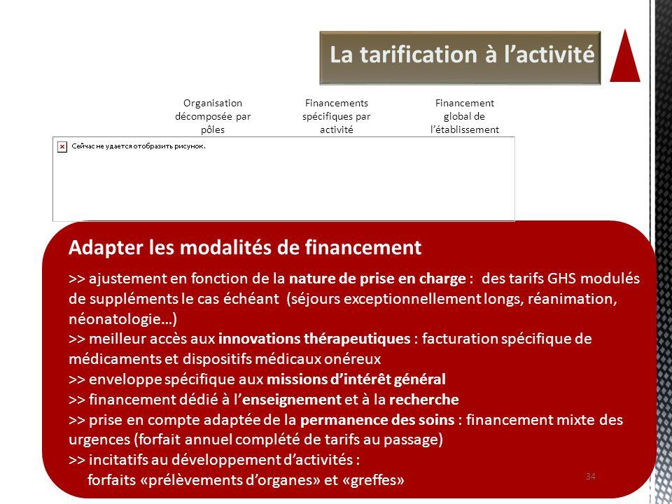 La tarification à lactivité Adapter les modalités de financement >> ajustement en fonction de la nature de prise en charge : des tarifs GHS modulés de