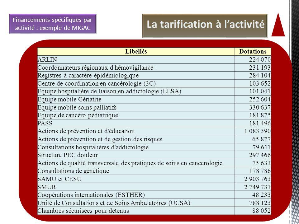 La tarification à lactivité Financements spécifiques par activité : exemple de MIGAC 35 LibellésDotations ARLIN224 070 Coordonnateurs régionaux d'hémo