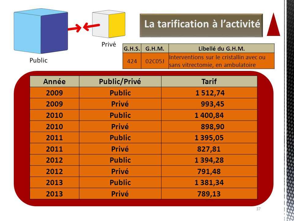 La tarification à lactivité 37 AnnéePublic/PrivéTarif 2009Public 1 512,74 2009Privé 993,45 2010Public1 400,84 2010Privé 898,90 2011Public1 395,05 2011