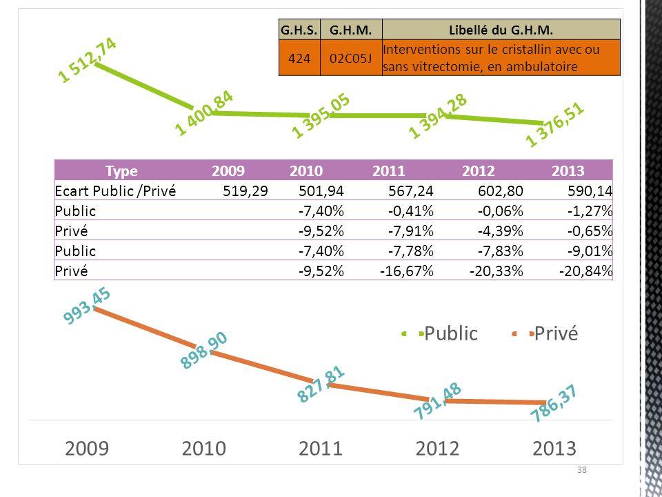38 Type20092010201120122013 Ecart Public /Privé519,29501,94567,24602,80590,14 Public -7,40%-0,41%-0,06%-1,27% Privé -9,52%-7,91%-4,39%-0,65% Public -7