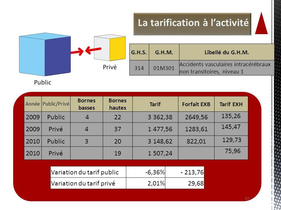La tarification à lactivité 40 AnnéePublic/Privé Bornes basses Bornes hautes TarifForfait EXBTarif EXH 2009Public 422 3 362,382649,56 135,26 2009Privé