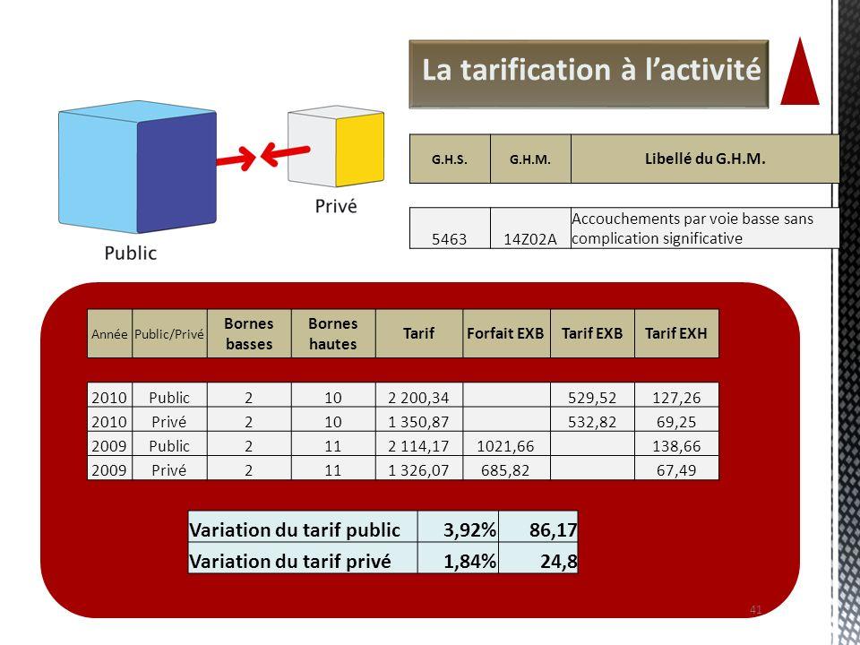 La tarification à lactivité 41 AnnéePublic/Privé Bornes basses Bornes hautes TarifForfait EXBTarif EXBTarif EXH 2010Public2102 200,34 529,52127,26 201