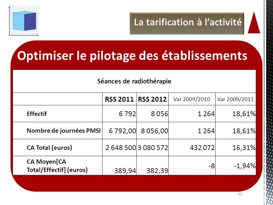 La tarification à lactivité Optimiser le pilotage des établissements Séances de radiothérapie RSS 2011RSS 2012 Var 2009/2010Var 2009/2011 Effectif 6 7