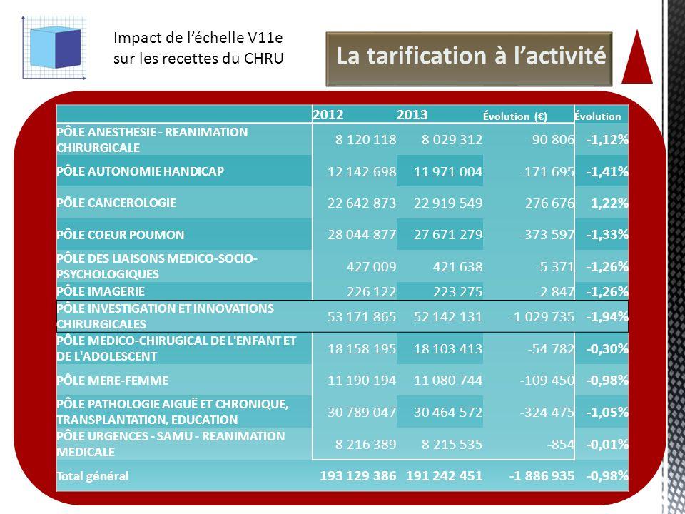 45 La tarification à lactivité 20122013 Évolution ()Évolution PÔLE ANESTHESIE - REANIMATION CHIRURGICALE 8 120 1188 029 312-90 806-1,12% PÔLE AUTONOMI