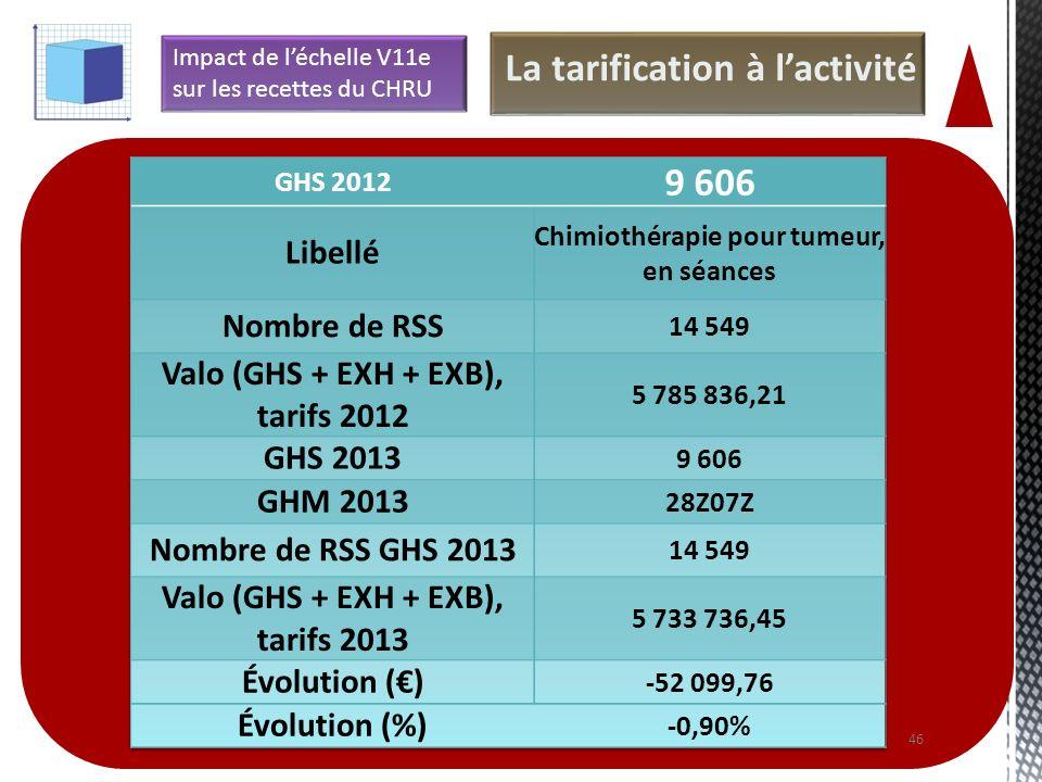 46 La tarification à lactivité Impact de léchelle V11e sur les recettes du CHRU