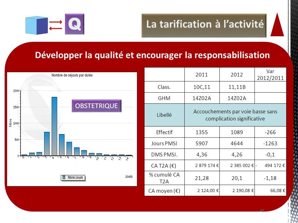 La tarification à lactivité Développer la qualité et encourager la responsabilisation Q OBSTETRIQUE 20112012 Var 2012/2011 Class.10C,1111,11B GHM14Z02