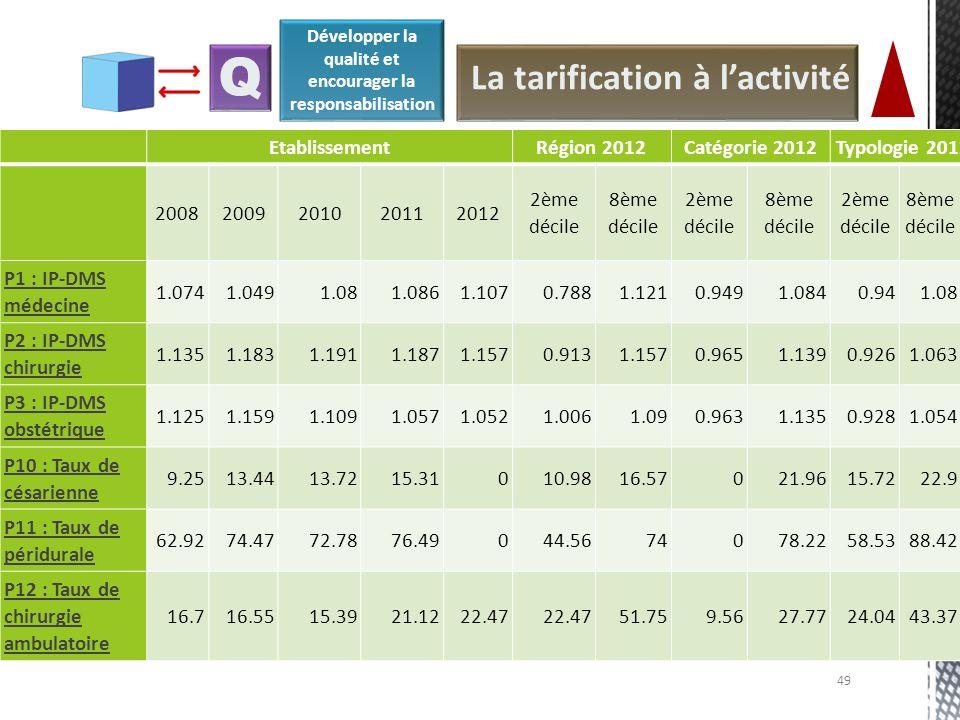 49 La tarification à lactivité Q EtablissementRégion 2012Catégorie 2012Typologie 2012 20082009201020112012 2ème décile 8ème décile 2ème décile 8ème dé