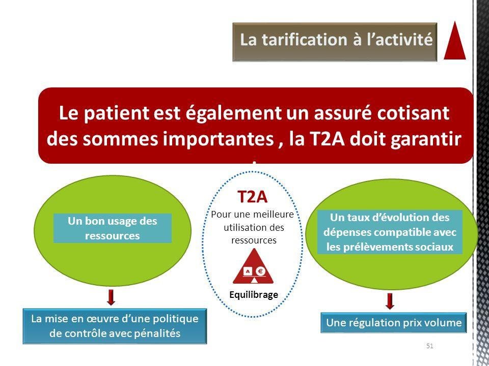 Pour une meilleure utilisation des ressources Equilibrage T2A La tarification à lactivité Le patient est également un assuré cotisant des sommes impor