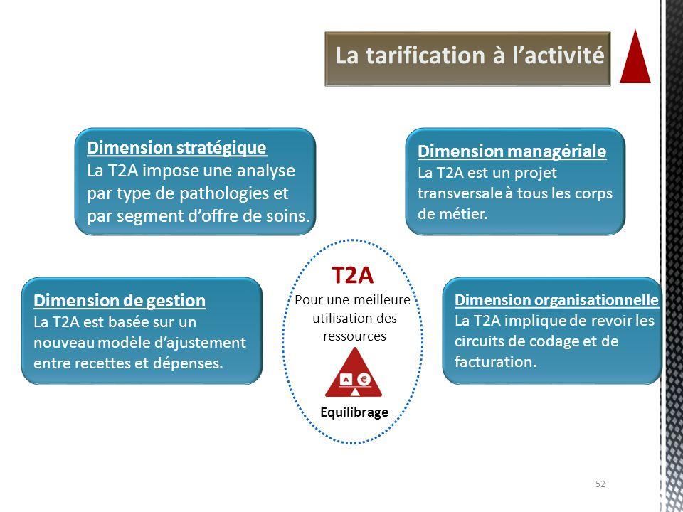 Pour une meilleure utilisation des ressources Equilibrage T2A La tarification à lactivité Dimension stratégique La T2A impose une analyse par type de