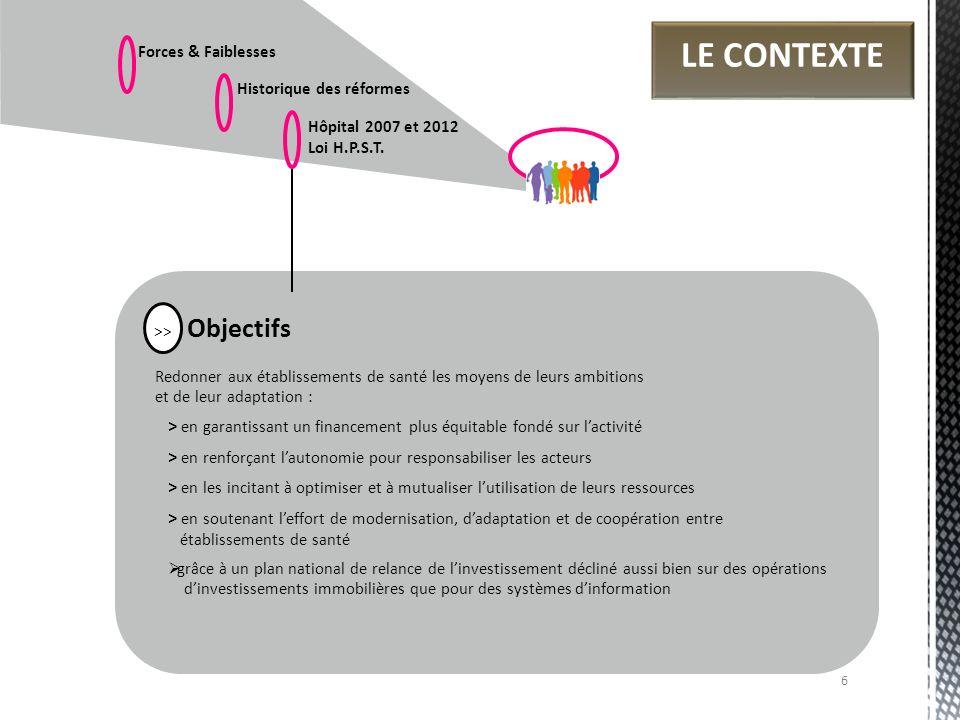 Forces & Faiblesses Historique des réformes Hôpital 2007 et 2012 Loi H.P.S.T. Objectifs Redonner aux établissements de santé les moyens de leurs ambit