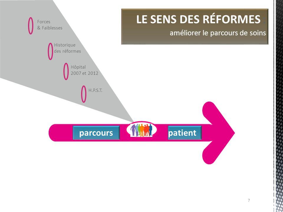 Forces & Faiblesses Historique des réformes Hôpital 2007 et 2012 parcourspatient ONDAM BESOINS DE SANTÉ LE SENS DES RÉFORMES : améliorer le parcours de soins… dans le cadre des décisions du Parlement H.P.S.T.