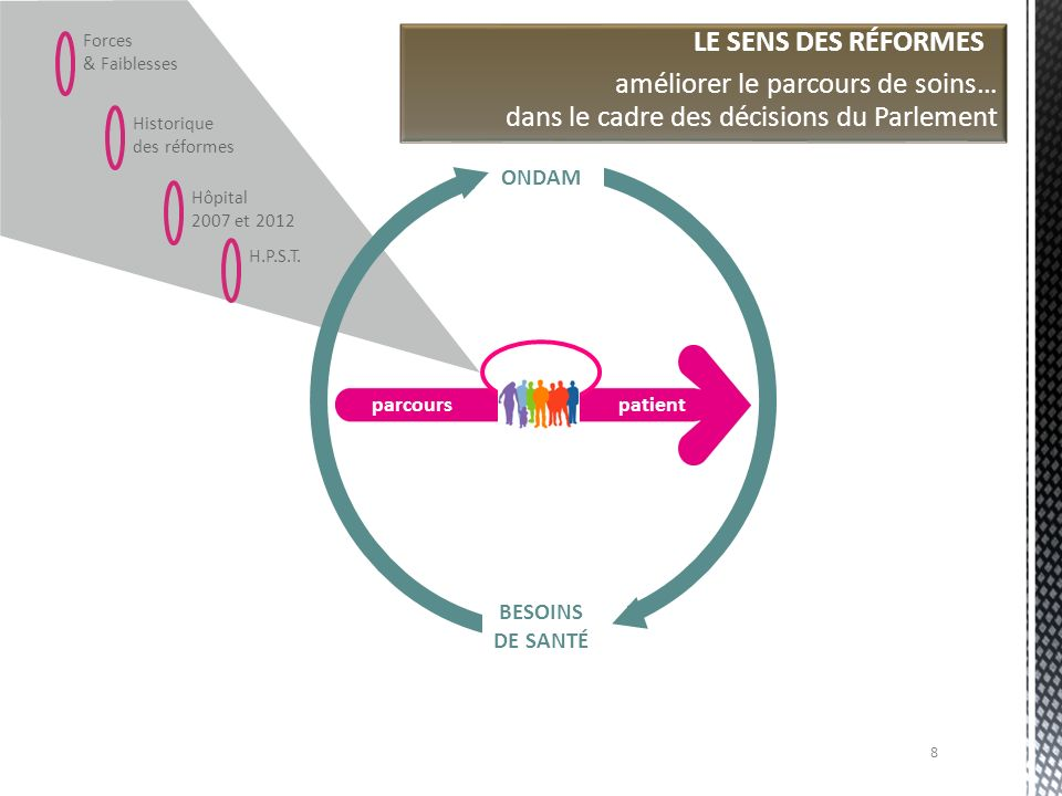 Forces & Faiblesses Historique des réformes Hôpital 2007 et 2012 parcourspatient ONDAM BESOINS DE SANTÉ LE SENS DES RÉFORMES : améliorer le parcours d