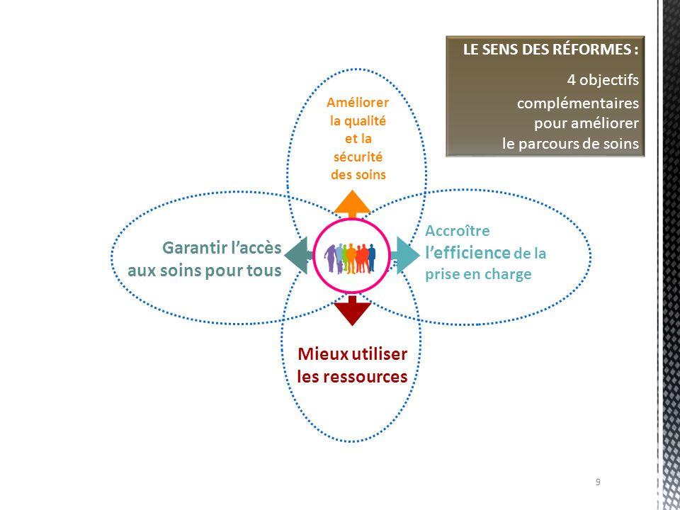 LE SENS DES RÉFORMES : 4 objectifs complémentaires pour améliorer le parcours de soins Mieux utiliser les ressources Améliorer la qualité et la sécuri