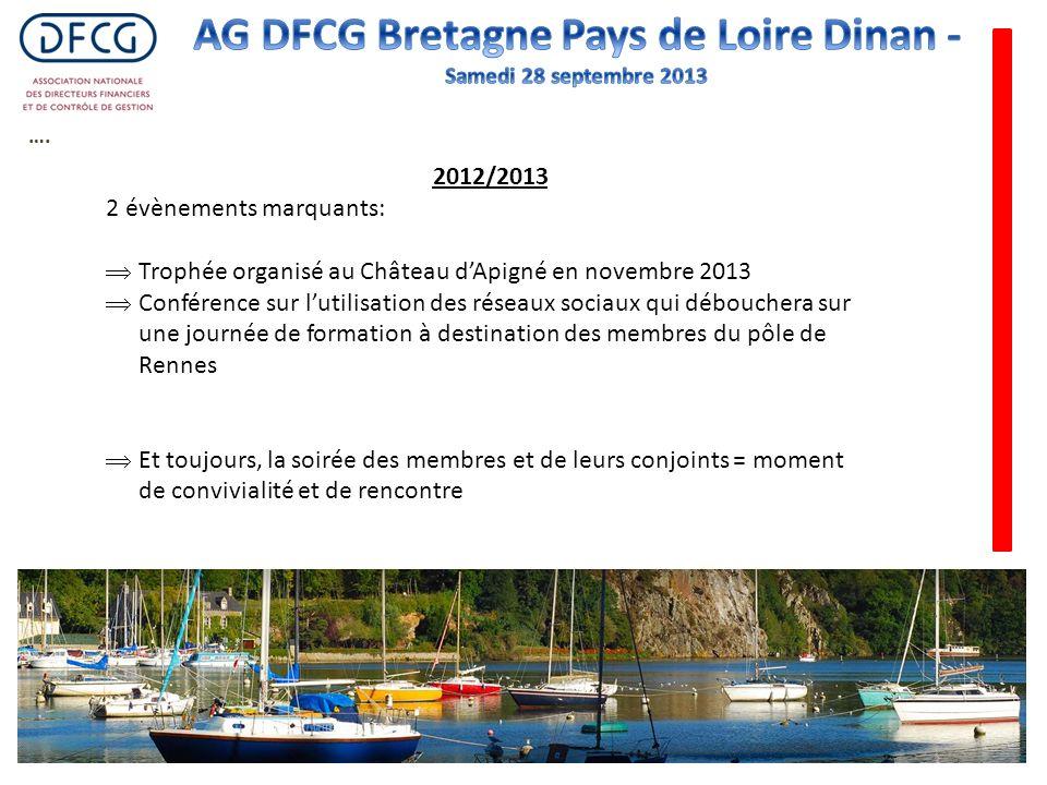…. 2012/2013 2 évènements marquants: Trophée organisé au Château dApigné en novembre 2013 Conférence sur lutilisation des réseaux sociaux qui débouche