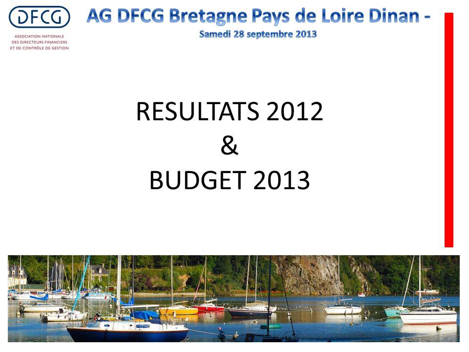 RESULTATS 2012 & BUDGET 2013