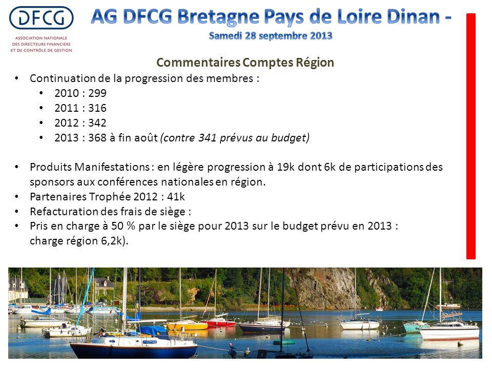 Continuation de la progression des membres : 2010 : 299 2011 : 316 2012 : 342 2013 : 368 à fin août (contre 341 prévus au budget) Produits Manifestati