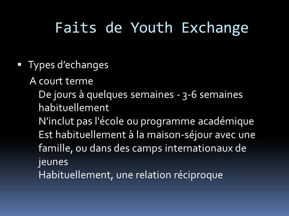 Faits de Youth Exchange Types dechanges Jeunes Générations [18-25 ans] Court terme diplômés de l enseignement secondaire-, les jeunes professionnels, les Rotaractors Spécialisé-3 semaines à 3 mois Implique la maison-séjour Pourrait impliquer un élément professionnelle