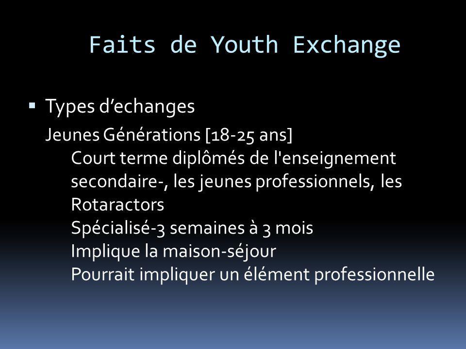 Faits de Youth Exchange Types dechanges Jeunes Générations [18-25 ans] Court terme diplômés de l'enseignement secondaire-, les jeunes professionnels,