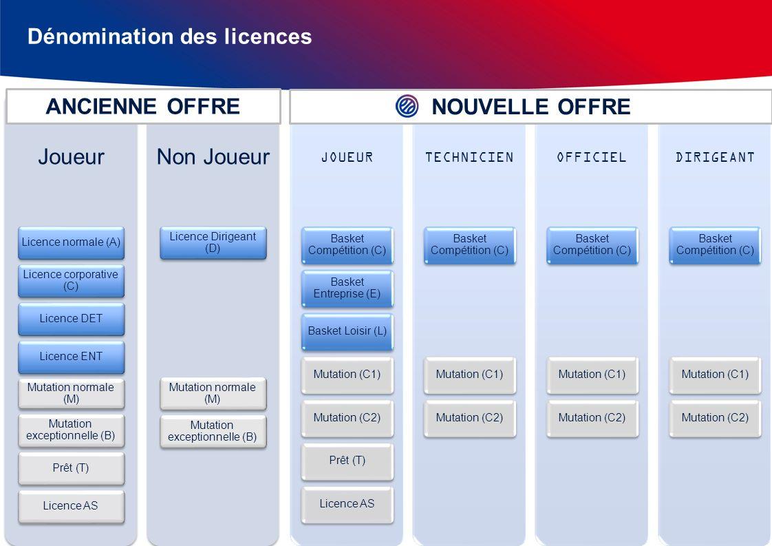 Joueur Licence normale (A) Licence corporative (C) Licence DETLicence ENT Mutation normale (M) Mutation exceptionnelle (B) Prêt (T)Licence AS Non Joue