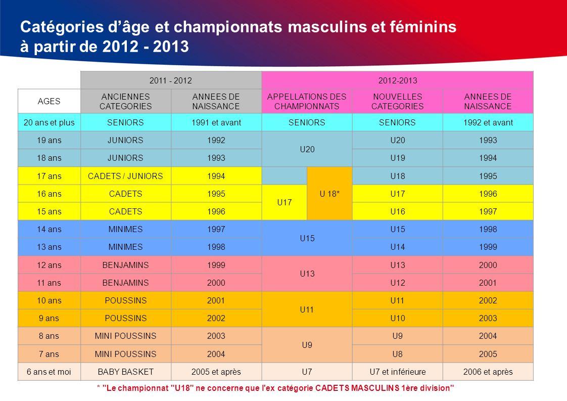 Catégories dâge et championnats masculins et féminins à partir de 2012 - 2013 2011 - 20122012-2013 AGES ANCIENNES CATEGORIES ANNEES DE NAISSANCE APPEL