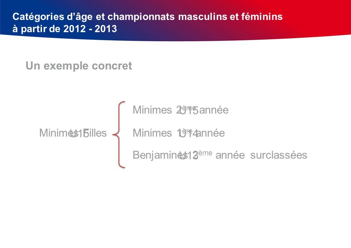 Catégories dâge et championnats masculins et féminins à partir de 2012 - 2013 Un exemple concret Minimes Filles Minimes 2 ème année Minimes 1 ère anné
